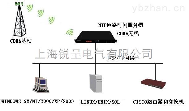 CDMA时间同步服务器