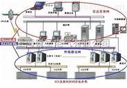 IEEE1588同步時鐘