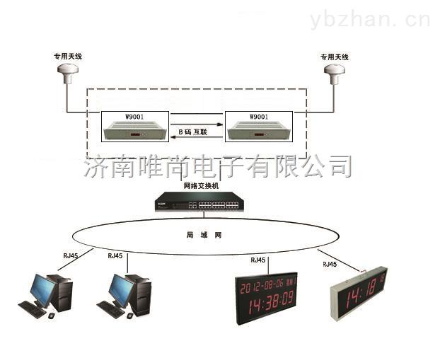 GPS卫星授时器在涉密网的应用