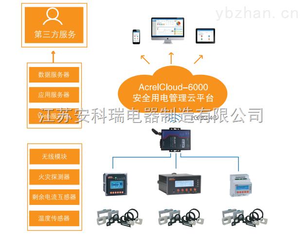 安科瑞安全智慧用电云平台 适用湖南省