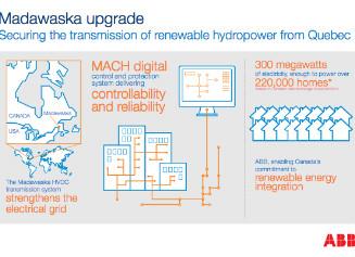 ABB完成加拿大马达瓦斯加高压直流输电线路升级项目