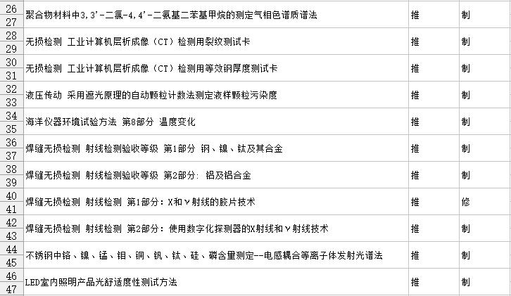 2017第一批拟立项国标公布 涉及多项仪器仪表标准