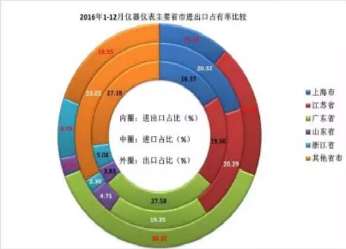 2016年仪器仪表行业进出口比较