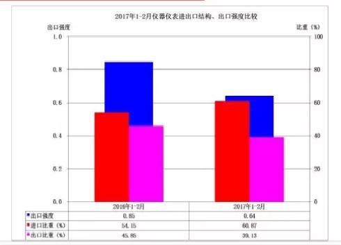 2017年1-2月各地仪器仪表行业进出口比较