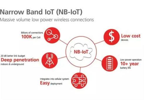 NB-IoT、LoRa来袭:二者将互为补充 长期共存