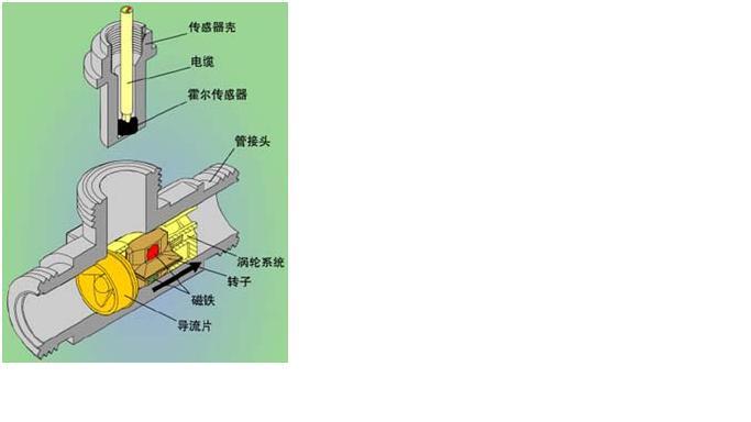 当流体通过管道时,冲击涡轮流量传感器叶片,对涡轮流量传感器产生驱动