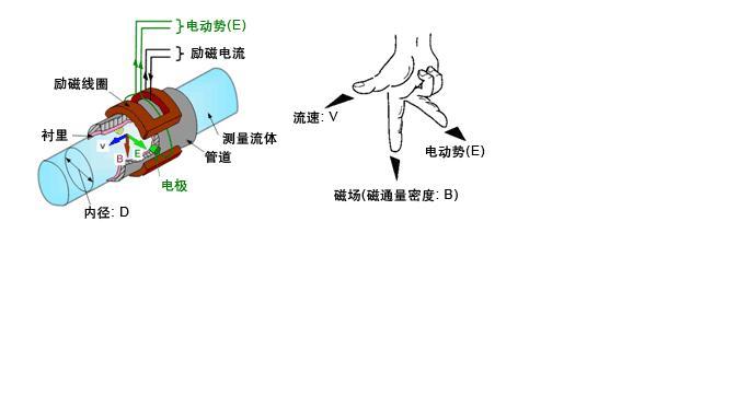 丁酯流量传感器的工作原理