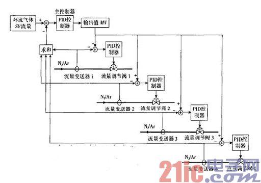 基于plc的精炼炉自动控制系统研究