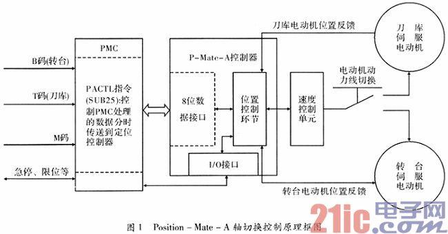 fanuc系统数控机床调试方法的改进与应用