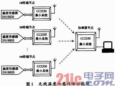 基于cc2530无线传感网络系统的设计
