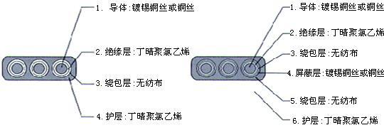 耐低温丁硅扁电缆    重庆现货批发