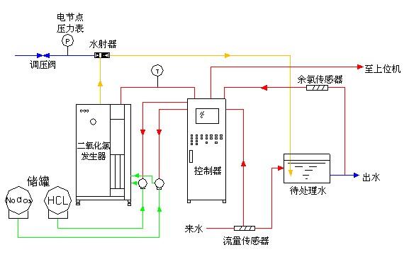 发生器             (5)紫外线消毒设备