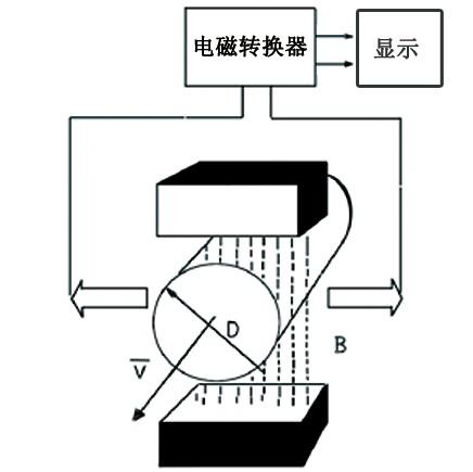 电磁流量计设计原理来自于法拉第电磁感应定律
