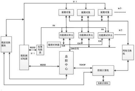 误差计算器采集被测对象的电能脉冲并计算其误差