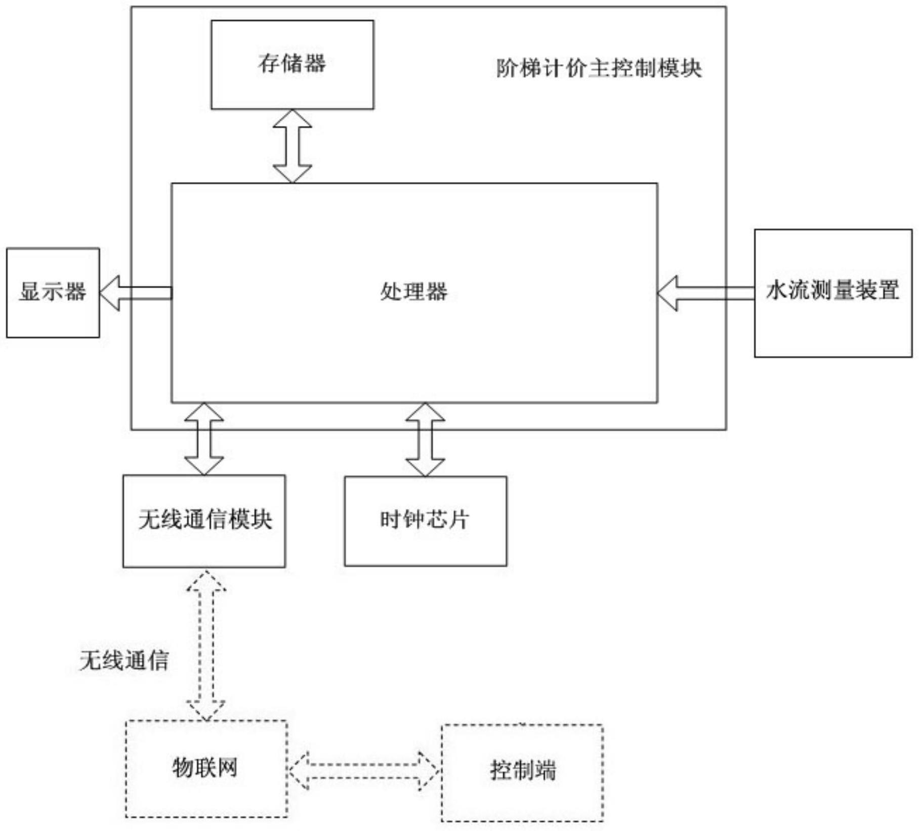 图为用于说明本发明一个实施例的智能水表结构示意框图